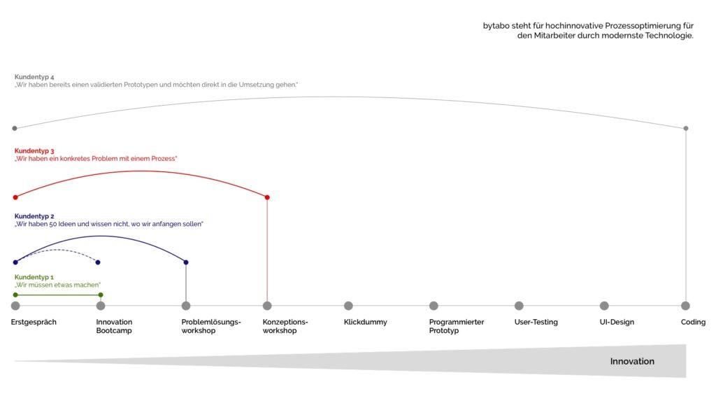 Kundentypen und ihre Einstiegs-Möglichkeiten in die Customer Journey